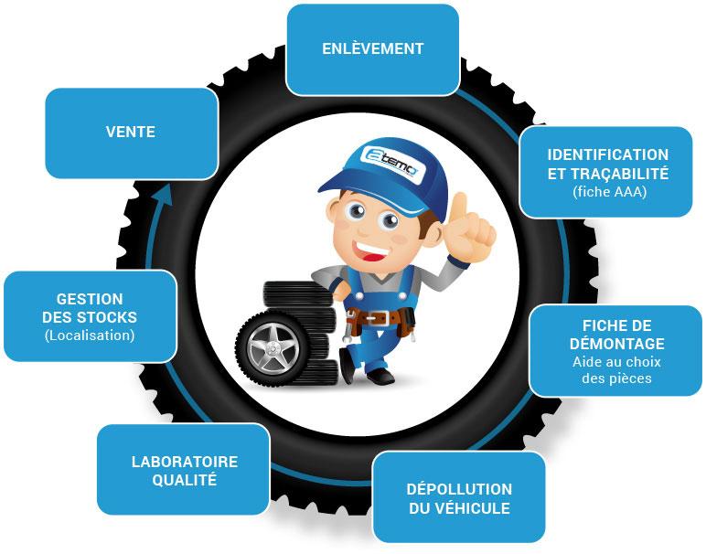 enlèvement, identification et tracabilité, fiche de démontage, dépollution du véhicule, laboratoire qualité, gestion des stocks, vente